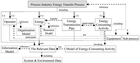 energies free full text model property based material