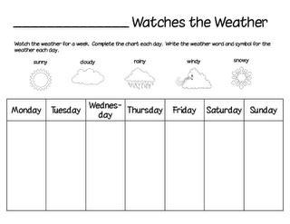 weather chart fun home send sponsored