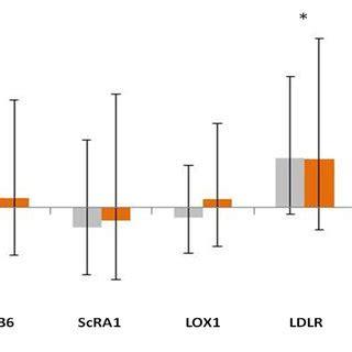 effect sle plasma post pre placebo post download