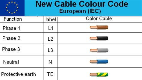 iec 60446 wiring colours