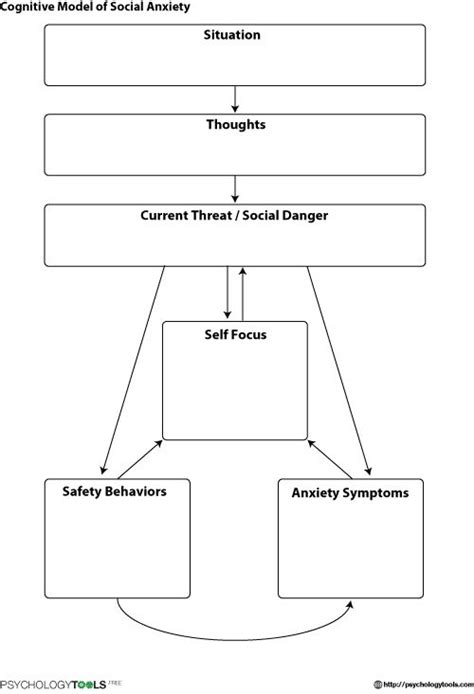 cognitive model social anxiety cbt worksheet psychology tools