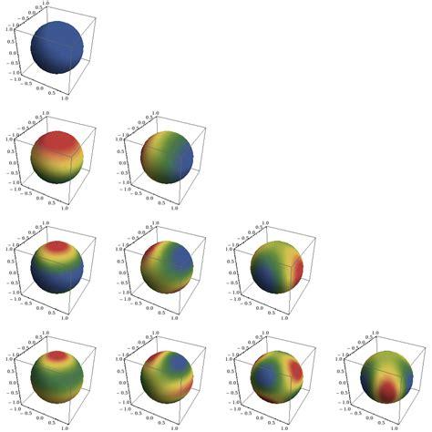 plotting density plot surface sphere mathematica stack exchange
