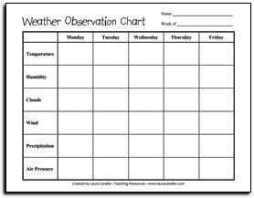 weather worksheet 389 printable weather observation chart