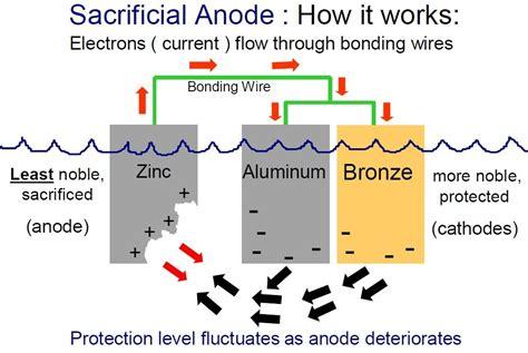 crowley advisor marine corrosion part 1