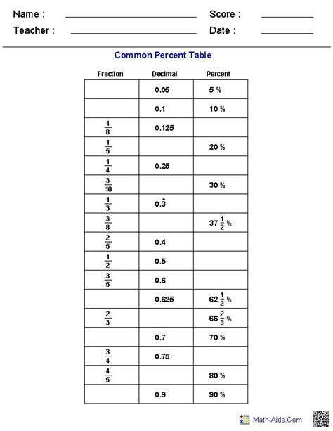 table common percents worksheets educational resources 12 pinterest