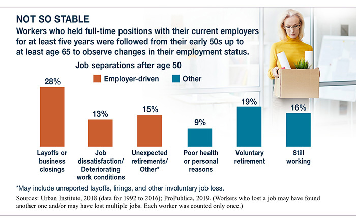 New Study Finds Widespread Job Loss After 50