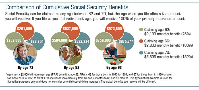 Retirement Planning | How secure is social security?