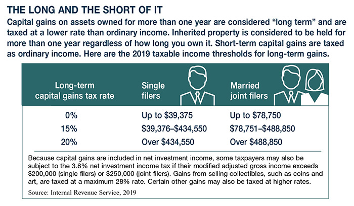 Steps to Help Lower Capital Gains Taxes