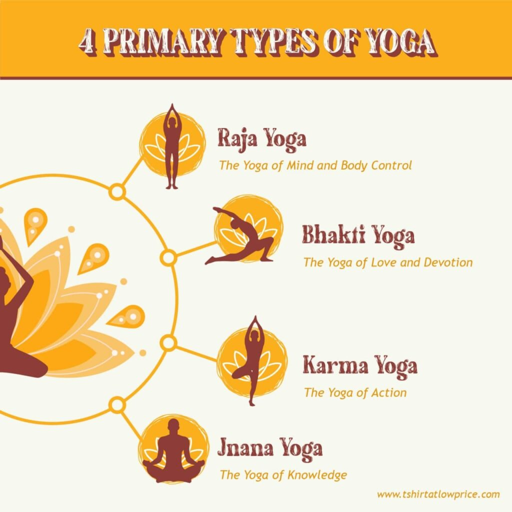 4-types-of-yoga-history-of-yoga