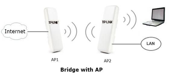 ap bridge mode vs client mode  u2013 srikanth kamath blog u0026 39 s