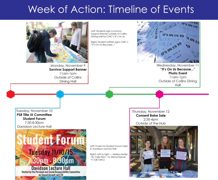 Timeline of events happening at the 5Cs