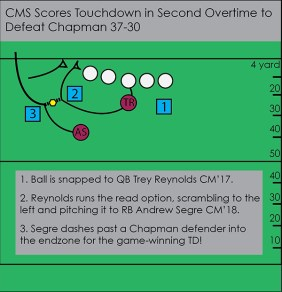 A graphic of a football play