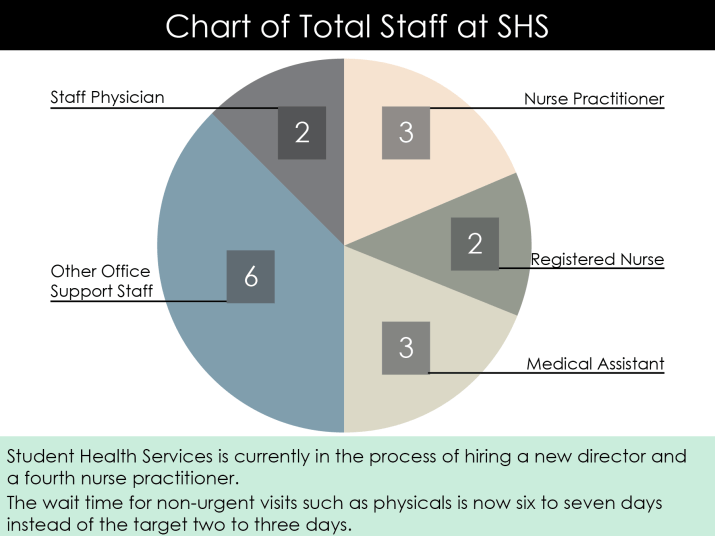 A chart of the staff at Student Health Services