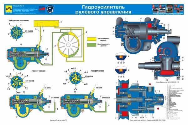 Ремонт рулевого редуктора газель с гидроусилителем – ГАЗ ...