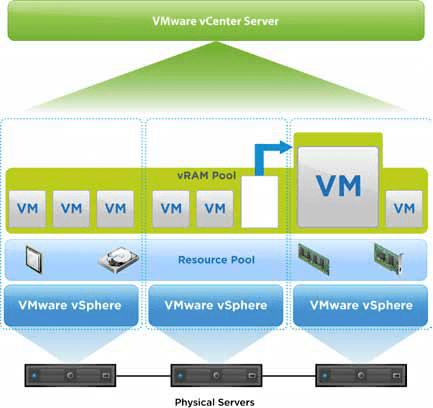 vSphere 5 vRAM Changes