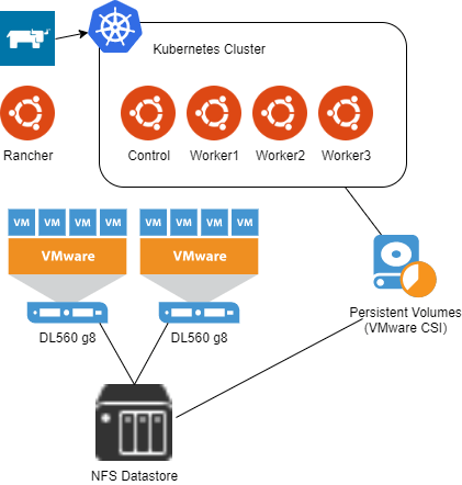 Kubernetes Homelab Getting Started Tim S Tech Thoughts