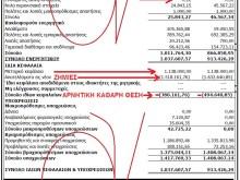 ΕΠΙΚΑΙΡΑ ΑΕ (Εκδοτικός Οργανισμός Λιβάνη) — Ένας ισολογισμός, άξιος προσοχής ενός γνήσιου ΣΔΟΕ.