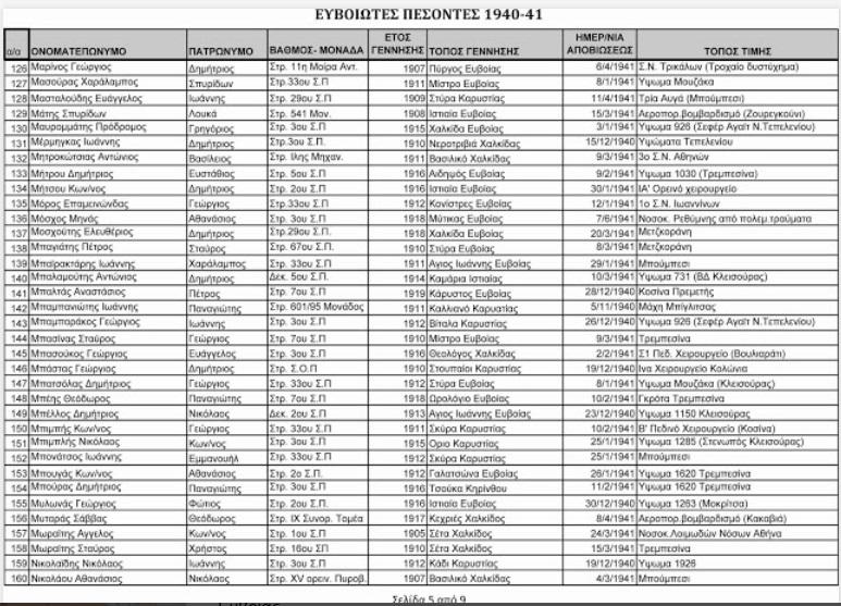 ΕΥΒΟΙΩΤΕΣ ΠΕΣΟΝΤΕΣ 1940-1941  5