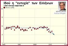 """Kevin Drum: """"Οι Έλληνες είναι ο πλέον δυστυχισμένος λαός της Ευρώπης"""""""