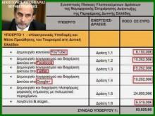 Περιφέρεια Δυτικής Ελλάδας:  Όπως… της ηλεκτρονικής υποδομής το κάγκελο….