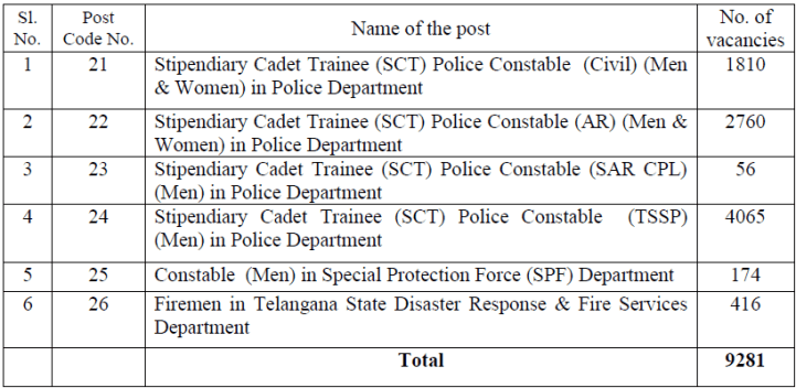 TS Constable Notification 2016 - vacancy list