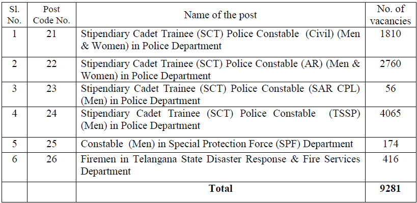 TS Constable Notification 2016 - vacancy list