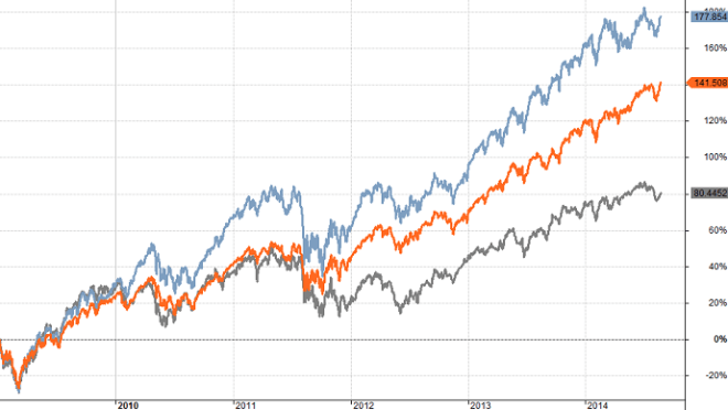 TSP Equity Fund Comparision