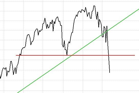 TSP C Fund Chart