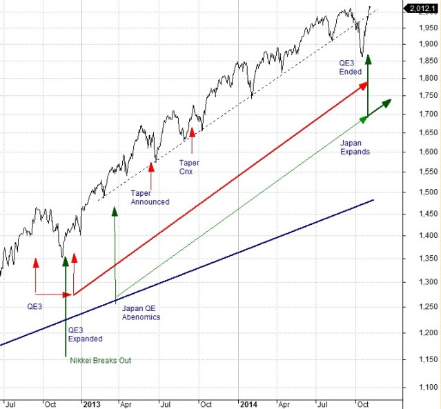 Recent QE Timeline Chart