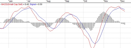 TSP S Fund Sell Signal