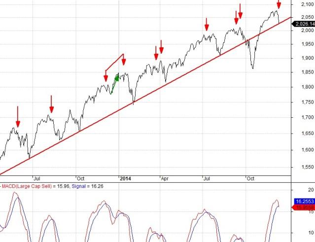 S&P 500 (TSP C Fund) Trend and MACD indicator