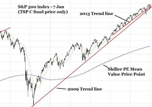 SP 500 index