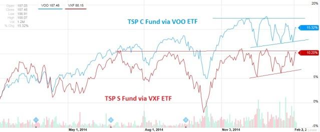 Data Source: Yahoo Finance