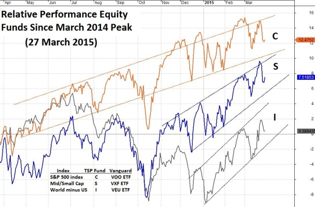 29 March Relative Performance