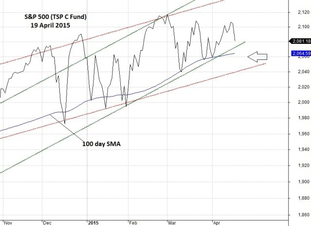 S&P 500 (C Fund) recent action