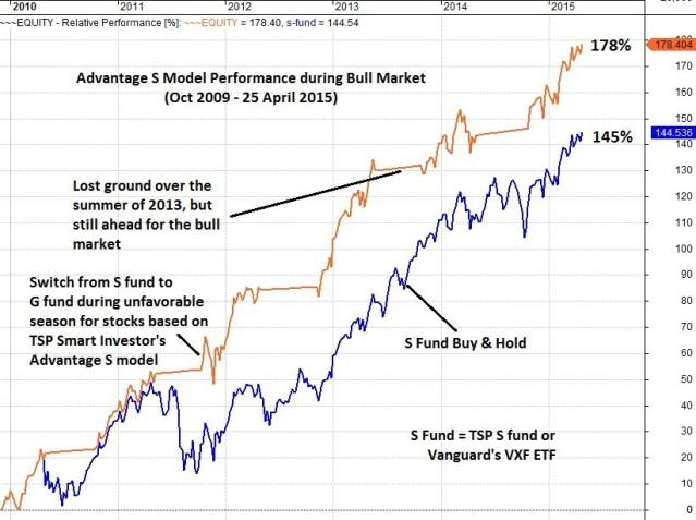 TSP Smart Investor during Bull Market
