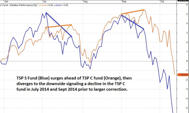 Previous Divergence in funds