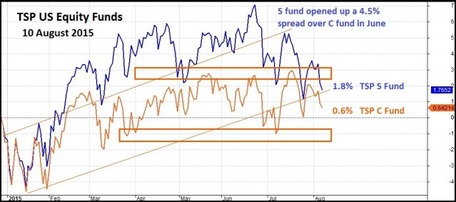 TSP C and S Fund Since 29 December 2014