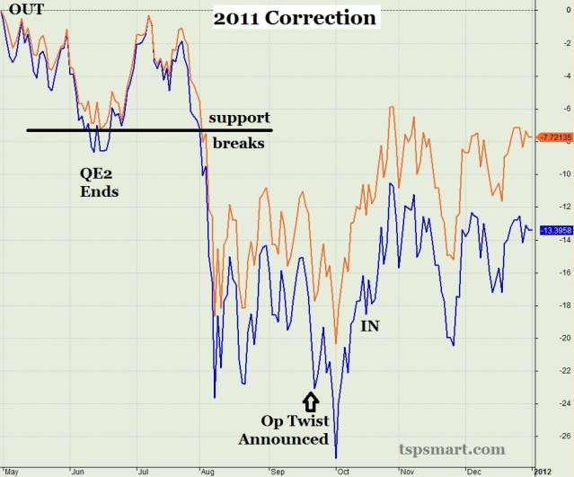 2011 Market Correction