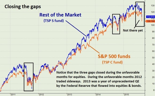 An Updated Chart