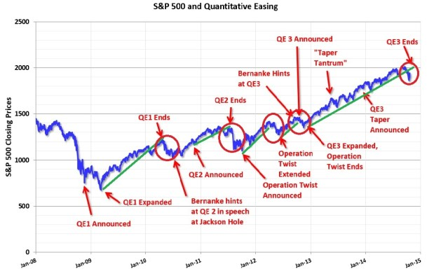 So where did all that QE go anyway