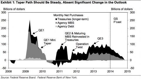 Level of QE