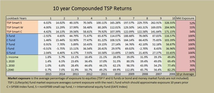 10 year returns 2