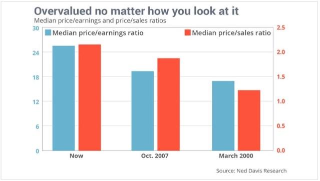 Ned Overvalued