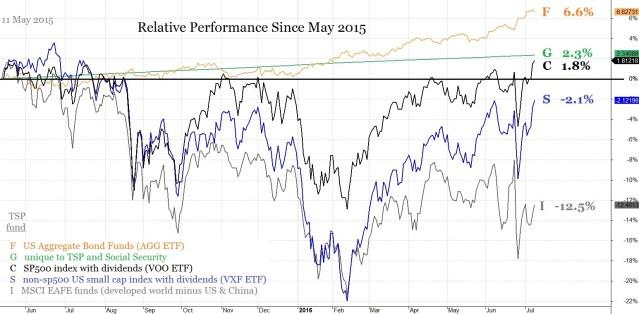 12 July TSP Charts
