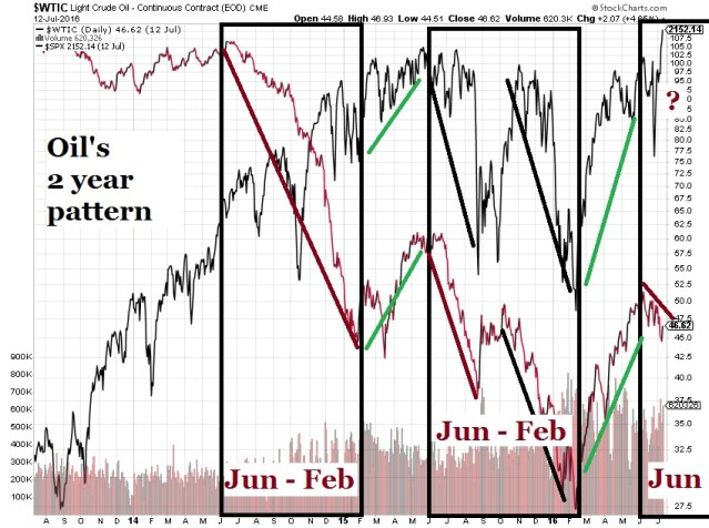 Oil 2 year pattern