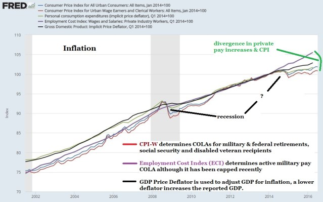 Inflation August 2016