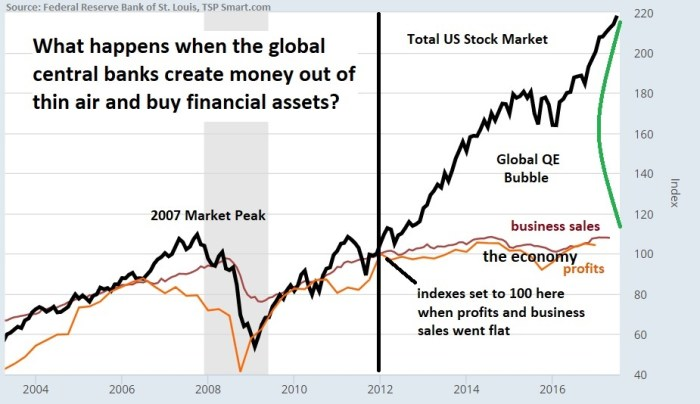 24 July 2017 QE Bubble