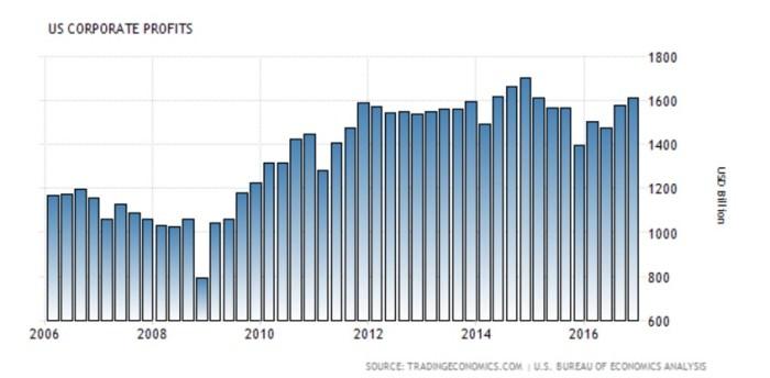 24 July Corporate Profits