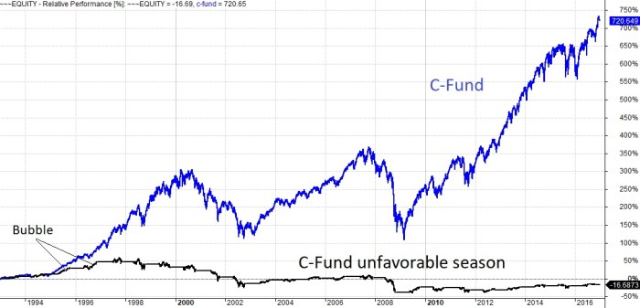 Bell Reverse C Fund